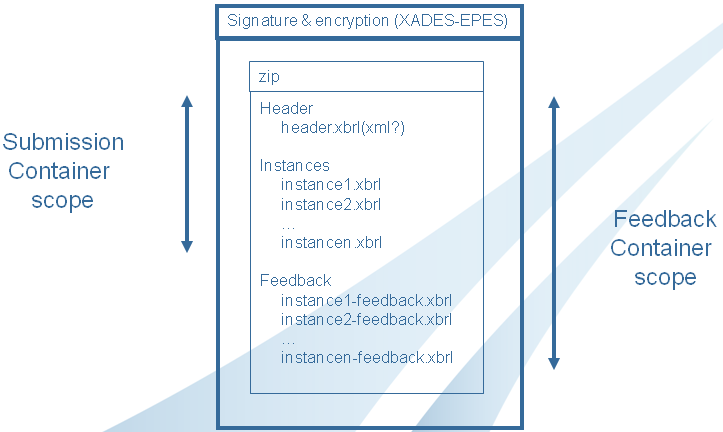 Image:XADES-EPES-ZIP-proposition.png